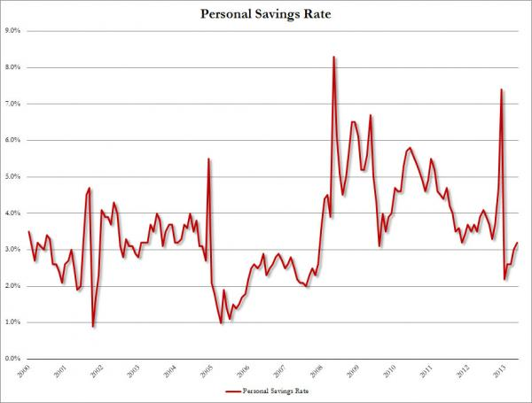 The Bureau of Economic Analysis shows that the savings rate for all Americans was 3.2% for May.